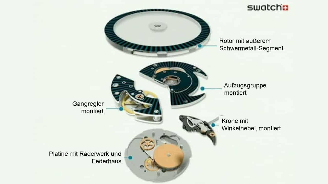 Swatch Werksbesichtigung Swatch Sistem51 – Ein Uhrwerk mit System