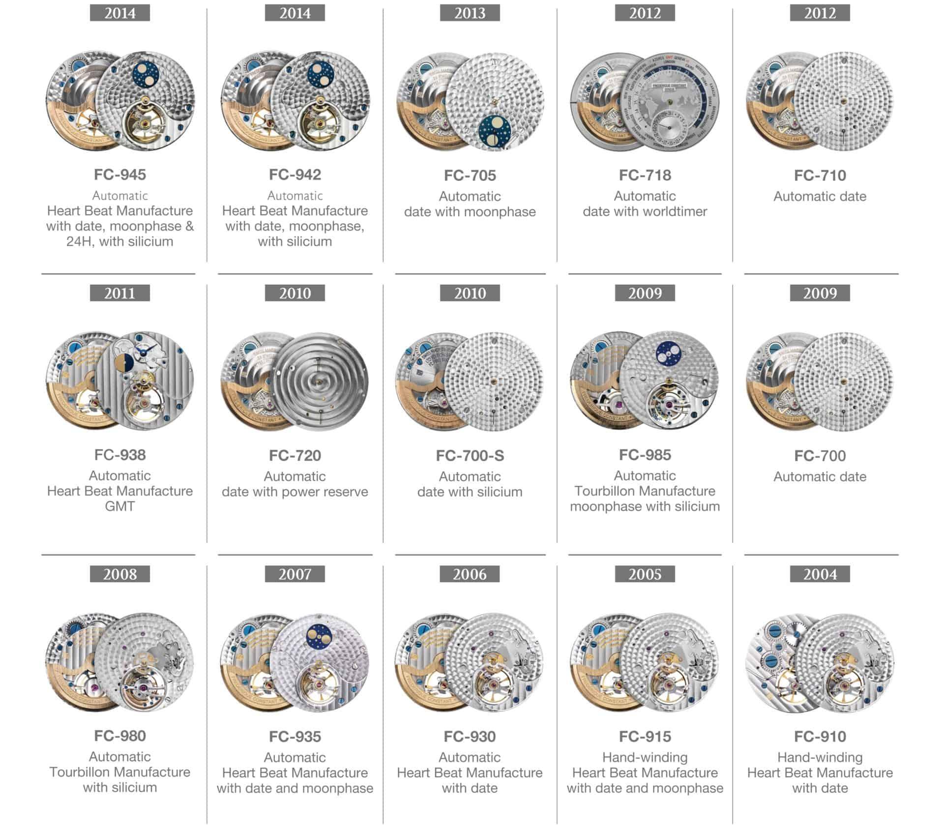 In den 10 Jahren 2004 bis 2014 präsentiere Frederique Constant insgesamt 15 Manufakturkaliber