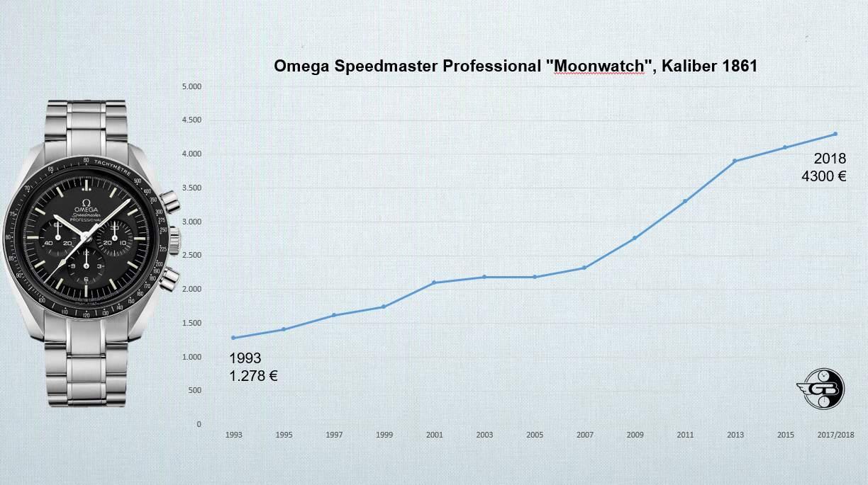 Ein erstaunliche Preisentwicklung: Omega Speedmaster Professional Moonwatch von 1993 - 2018