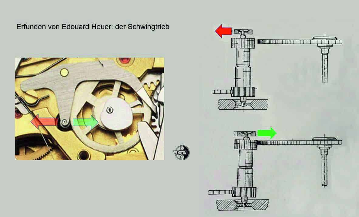 Chronographenkupplungen 3 Schwingtrieb
