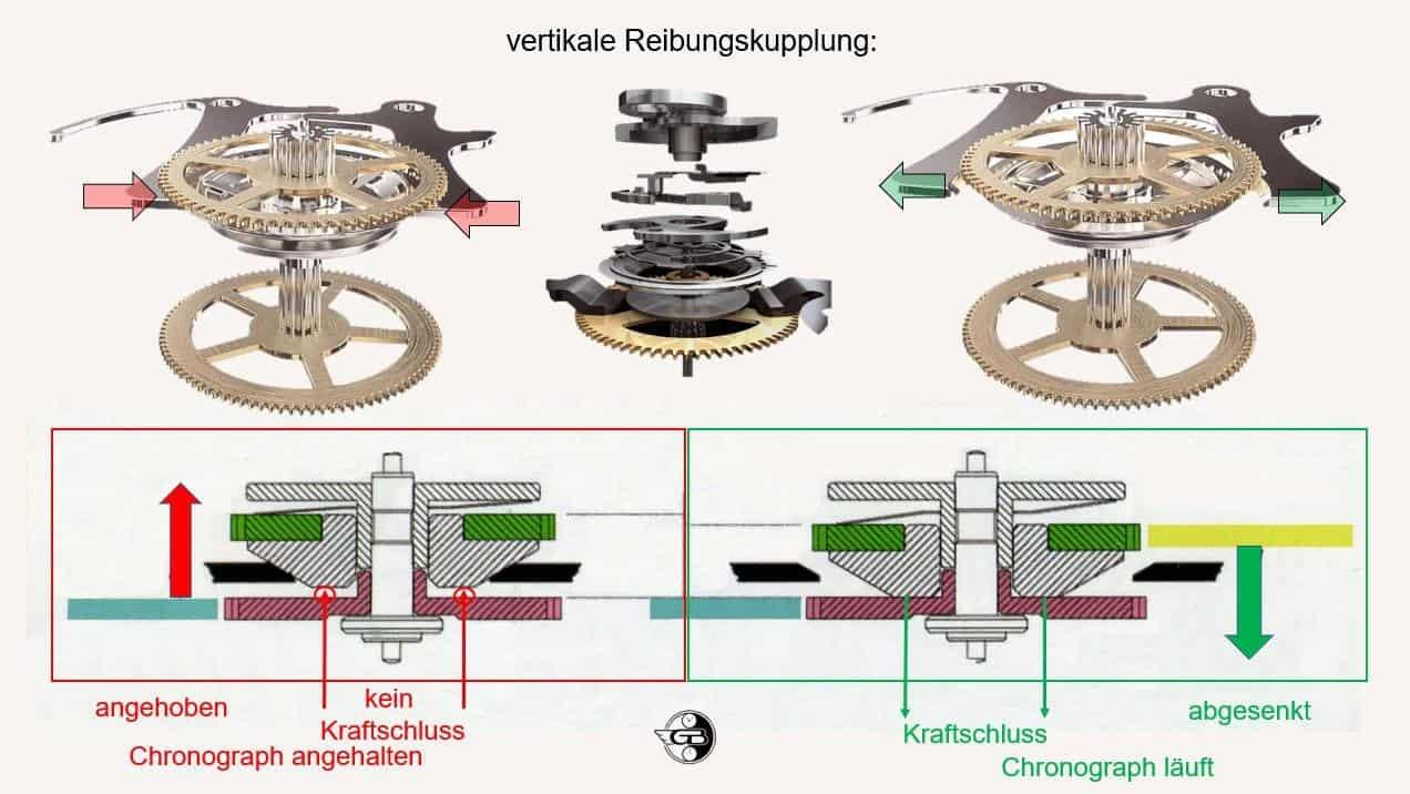 Chronographenkupplungen 5 Reibungskupplung
