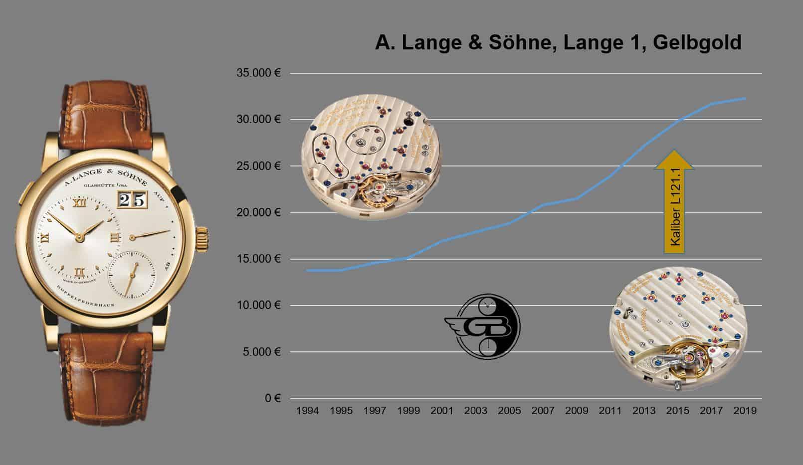 A. Lange Söhne Lange 1 Preisentwicklung 1994 2019