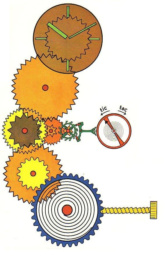 Die schematische Darstellung eines Uhrwerks von Aufziehen des Federhauses bis zum Voranschreiten der Zeiger