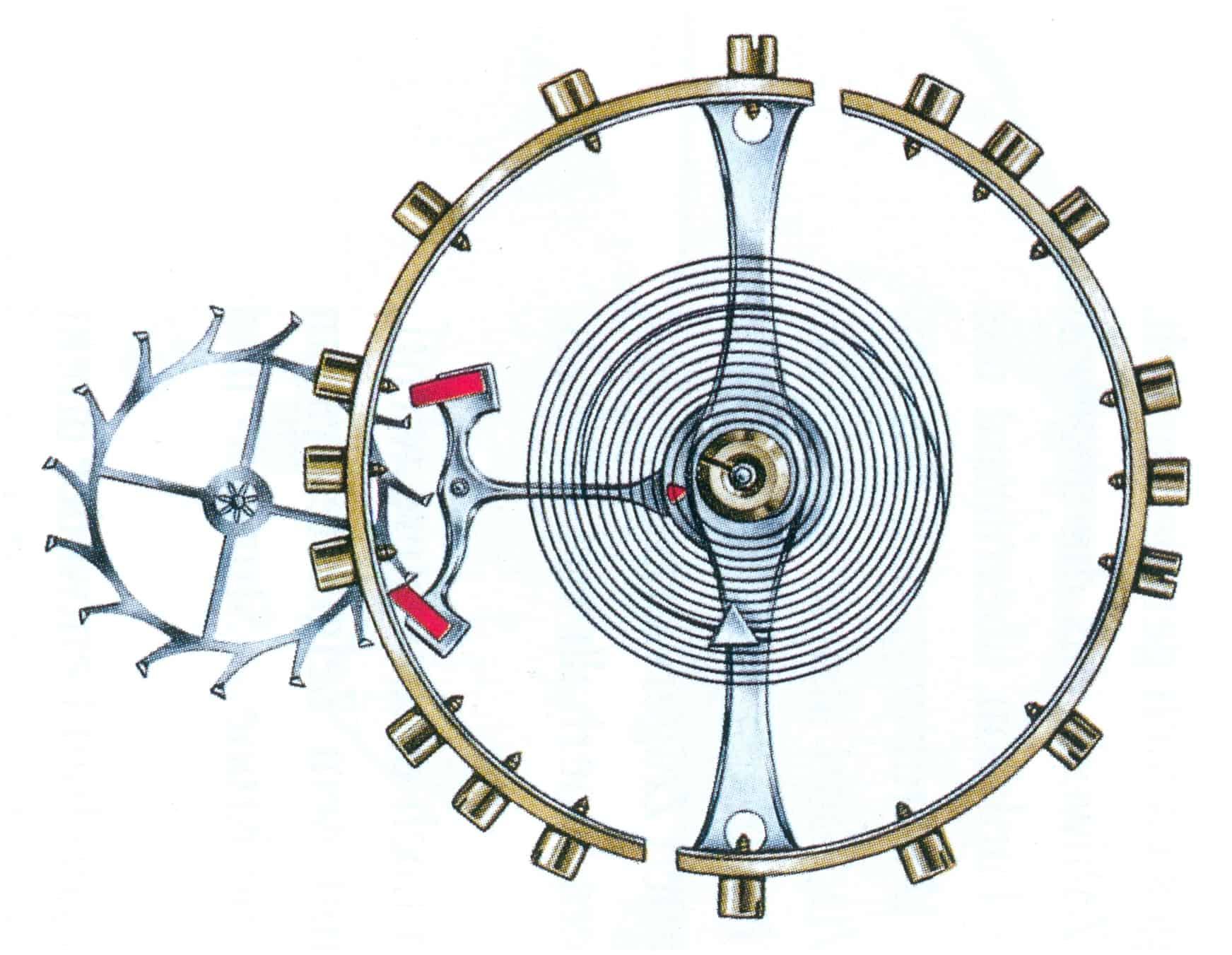 die moderne Schweizer Ankerhemmung für Armbanduhren