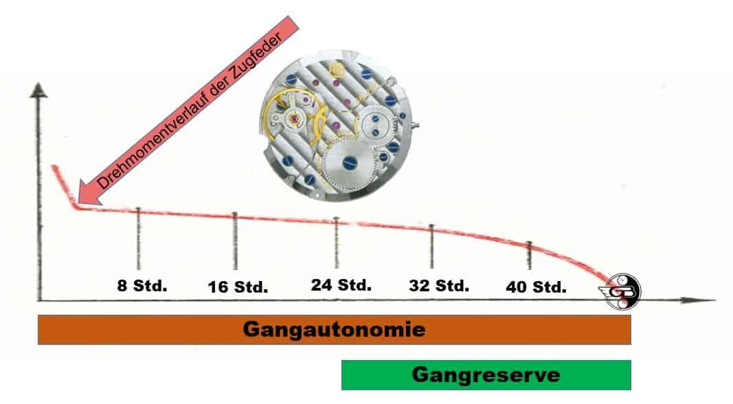 Das Schaubild verdeutlicht klar, worin der Unterschied einer Gangautonomie zu einer Gangreserve liegt
