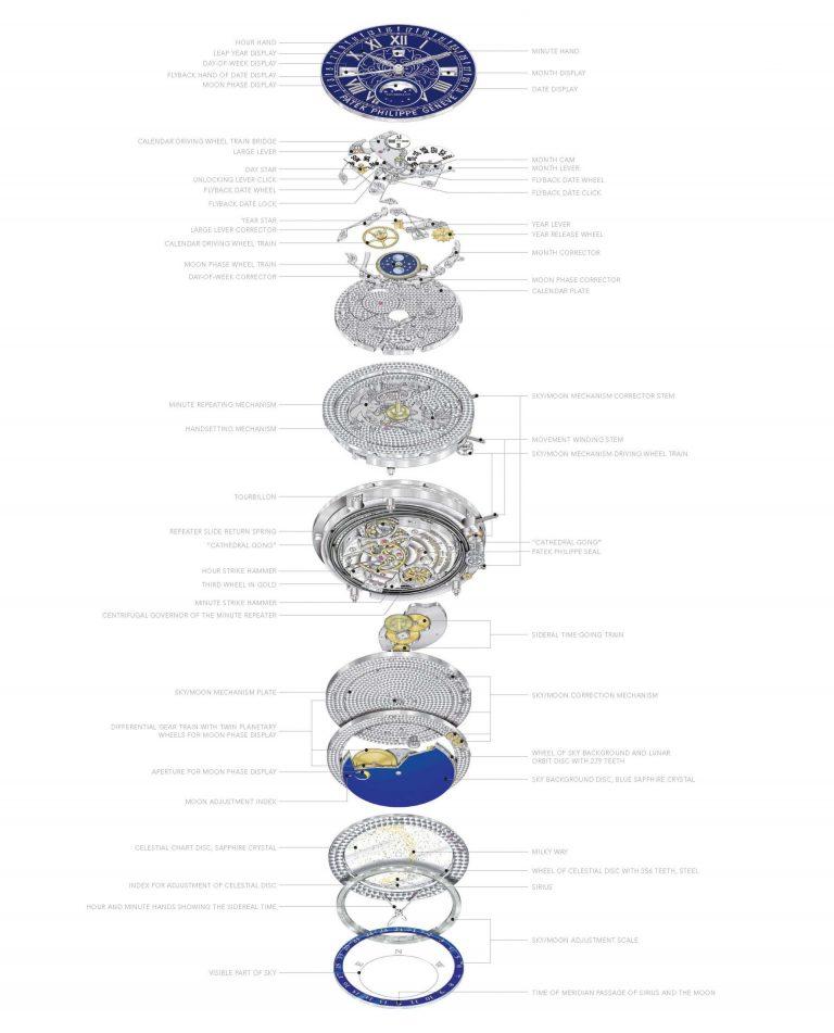 Mega-Kaliber R TO 27 QR SID LU CL Tourbillon, Minutenrepetition, Ewiger Kalender mit retrogradem Datumszeiger, Celestial mit Datum, Mondalter, Stunden und Minuten der gesetzlichen Zeit (mittlere Sonnenzeit).