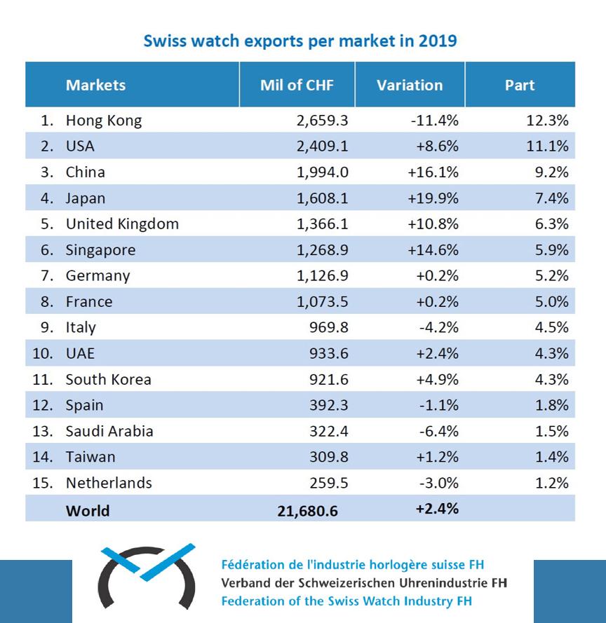 Die Exportstatistik 2019 der Schweizer Uhrenindustrie war noch leicht positiv