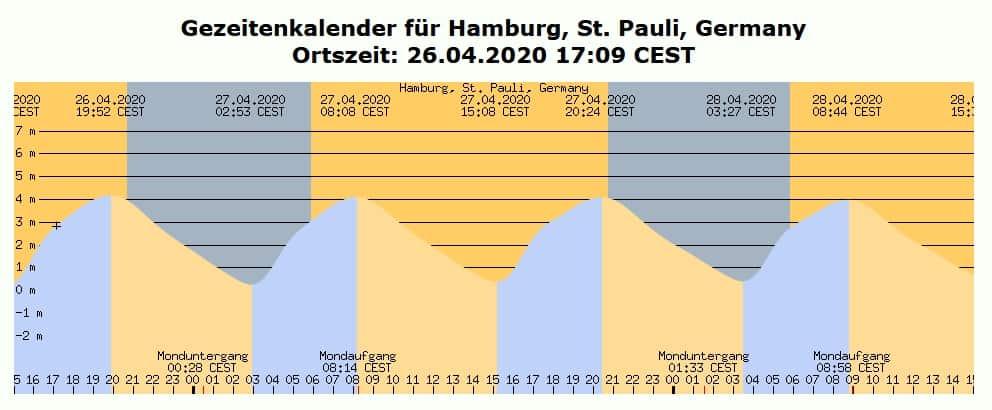 Der detaillierter Gezeitenkalender für St. Pauli in Hamburg