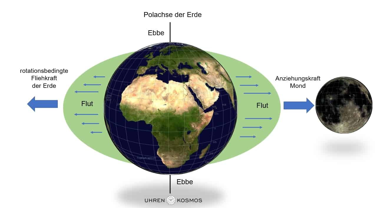 Die schematische Darstellung von Ebbe und Flut