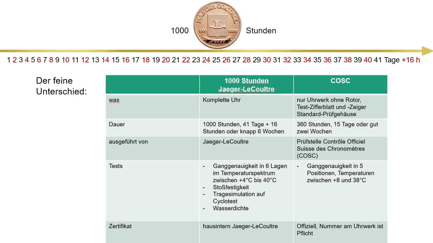 1000-Stunden-Test von Jaeger-LeCoultre im Vergleich mit der amtlichen COSC-Chronometerprüfung