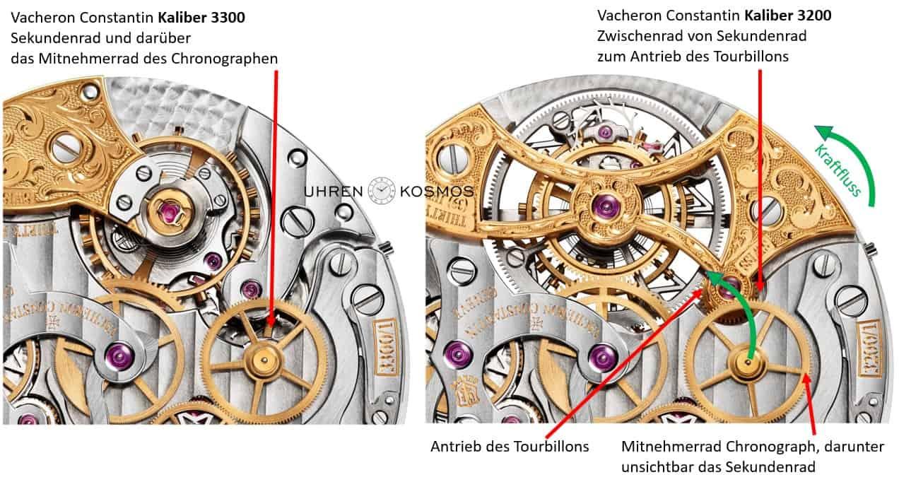 Detail des Chronographenkalibers 3300 von Vacheron Constantin. Rechts im Vergleich dazu der Bruder 3200, bei dem der Antrieb des Tourbillon übers Sekunden- und ein Zwischenrad erfolgt.