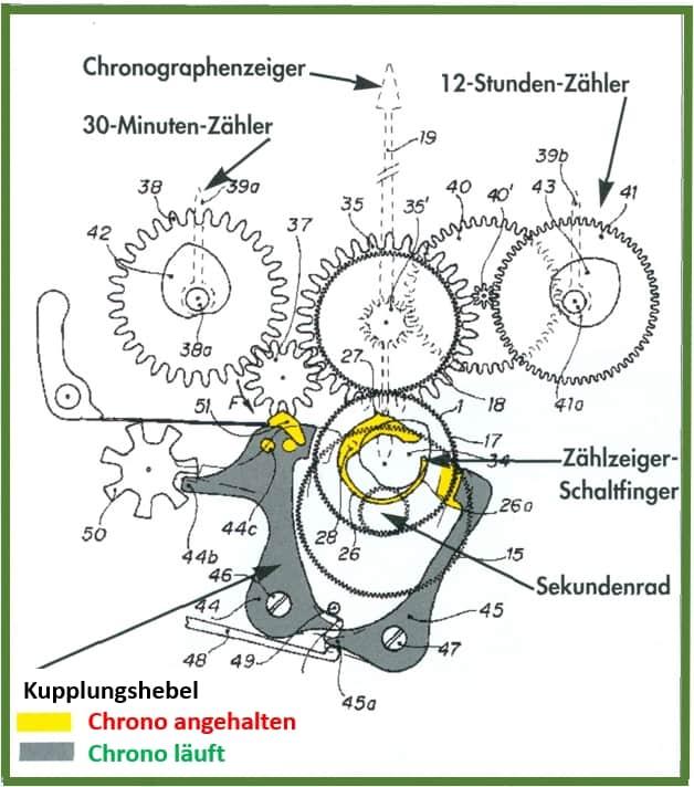 Das Rolex Patent für die Vertikalkupplung