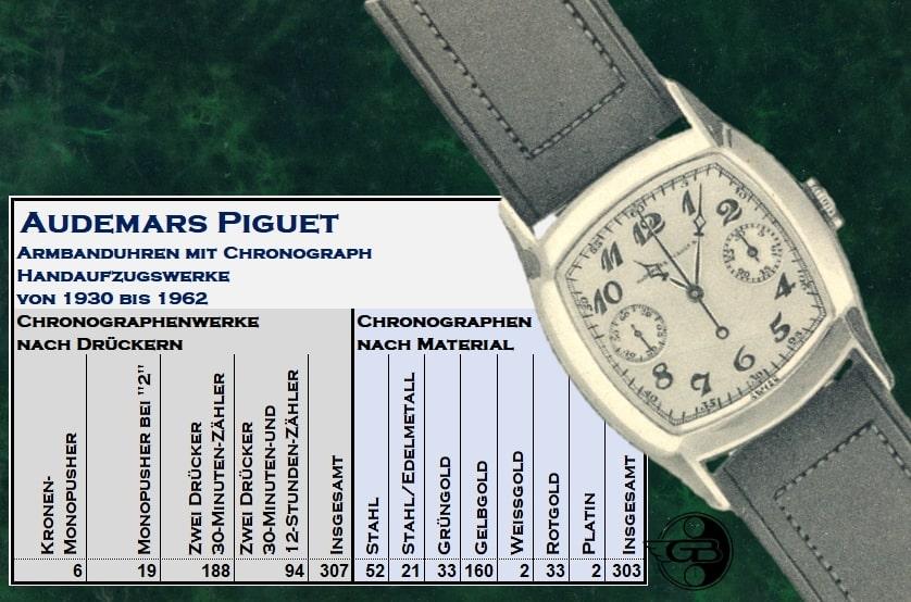 Ein Übersicht über Handaufzugschronographen von Audemars Piguet