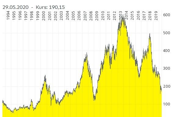 Trotz guter Renditen zeigt der Aktienkurs der Swatch-Group deutliche Schwächen