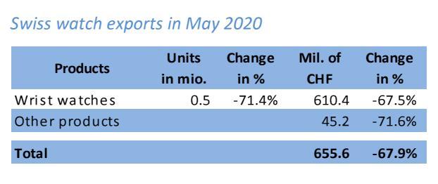 Schweizer Uhrenexporte Mai 2020 2 Uhrenkosmos