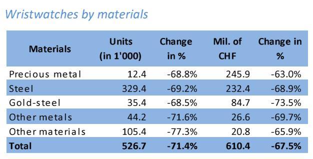 Schweizer Uhrenexporte Mai 2020 Gehäusematerial Uhrenkosmos