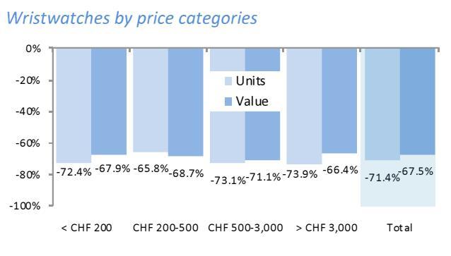 Schweizer Uhrenindustrie Exporte nach Preisgruppen