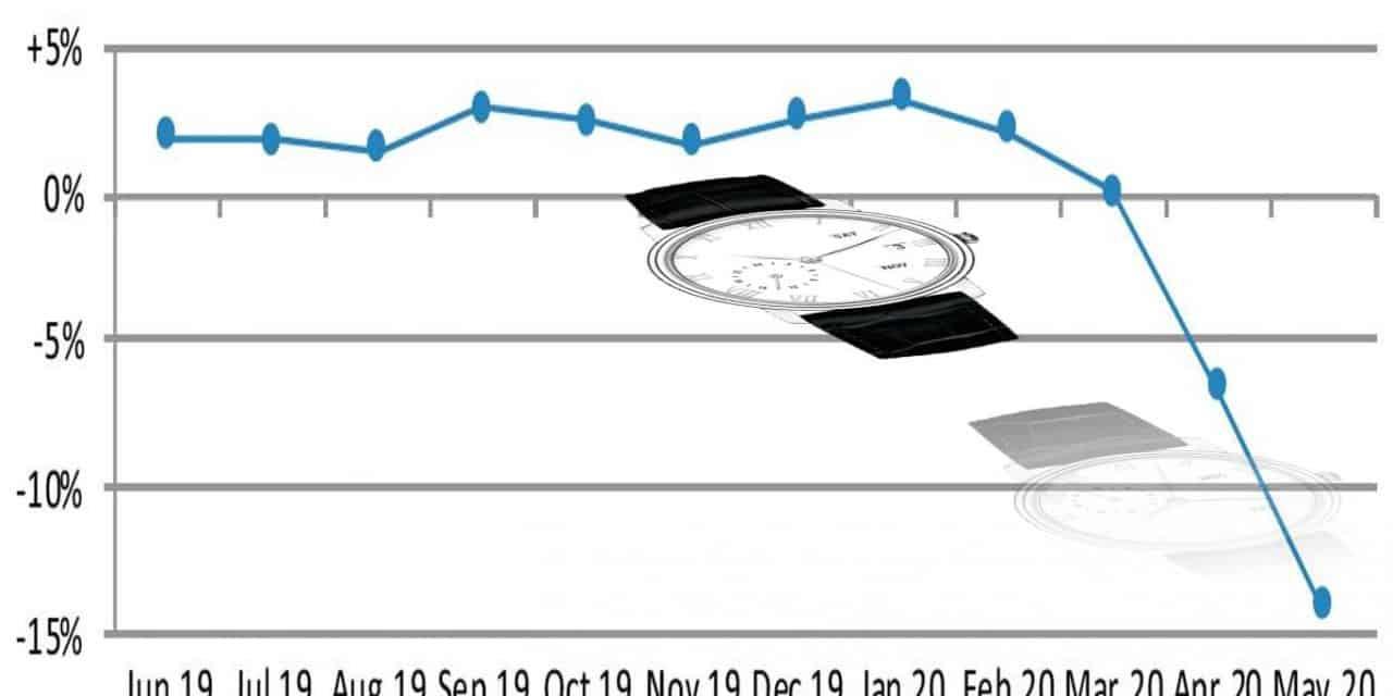 Es geht bergab: Schweizer Uhrenindustrie Exporte im Mai 2020