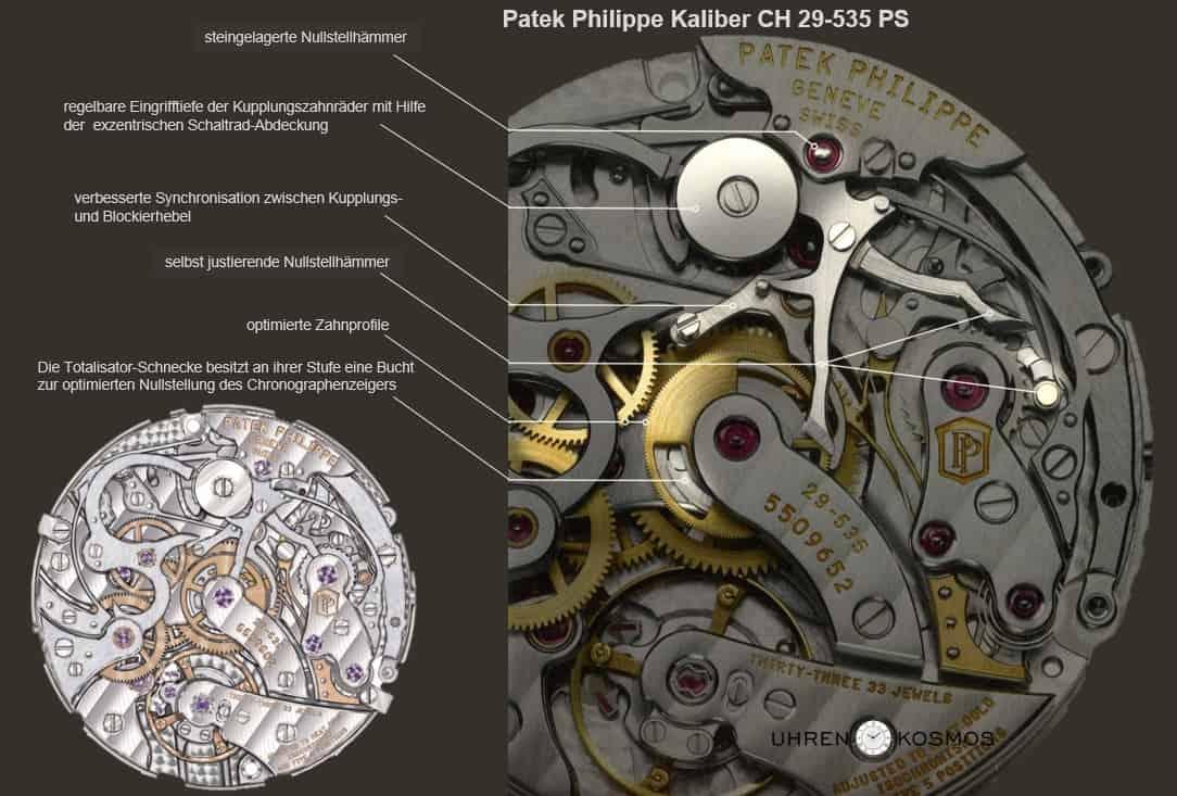 Gleich sechs patentierte Innovationen bietet das Patek Philippe-Kalibers CH 29-535 PS