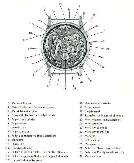 Patek Philippe Referenz 1518: So heißen die verschiedenen Komponenten des ewigen Kalendariums
