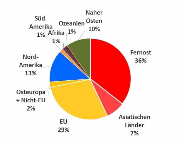 Schweizer Uhrenindustrie Exporte Juli 2020 Märkte nach Region