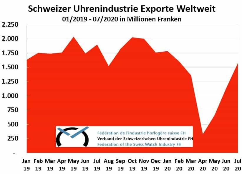 Entwicklung Schweizer Uhrenindustrie Exporte 2019 bis 2020