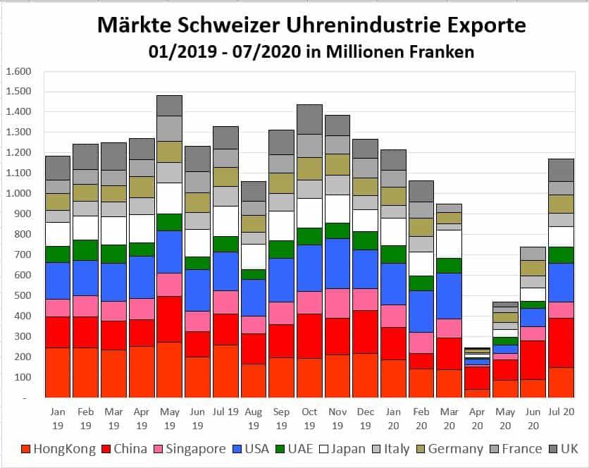 Wichtige Einzelmärkte Schweizer Uhrenindustrie Exporte im Juli 2020 - und der Anteil von China an der Erholung