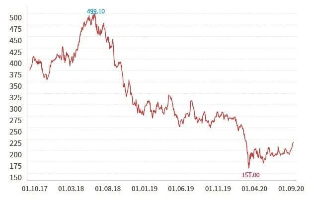 Aktienkurs Swatch Group in den vergangenen drei Jahren