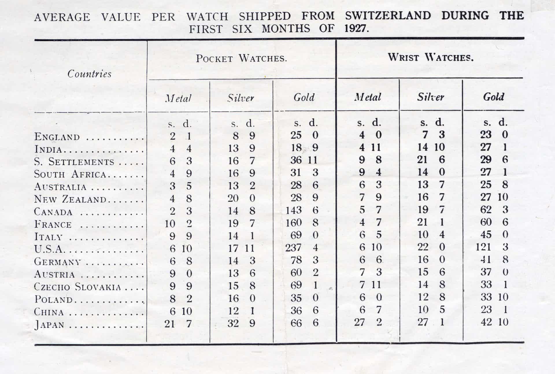 Durchschnittspreise Uhrenexporte Schweiz erstes Semester 1927