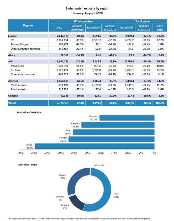 FHS Regionen Januar August 2020