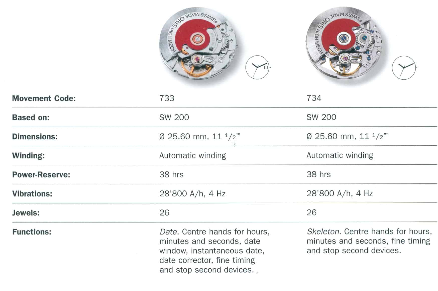 Die Oris Kaliber 733 und 734 basieren auf dem Sellita SW 200