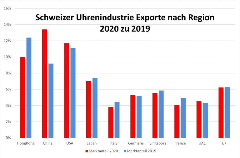 Entwicklung der Marktanteile der Regionen 2020 zu 2019 Schweizer Uhrenindustrie