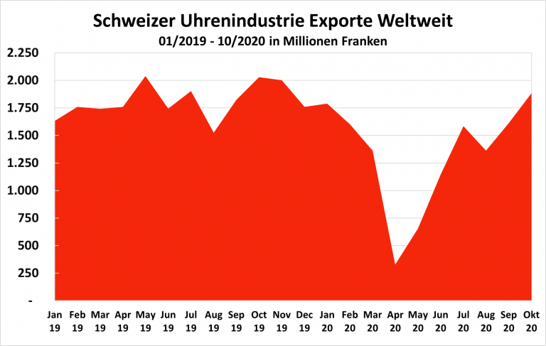 Schweizer Uhrenindustrie Entwicklung Exporte Stand Oktober 2020