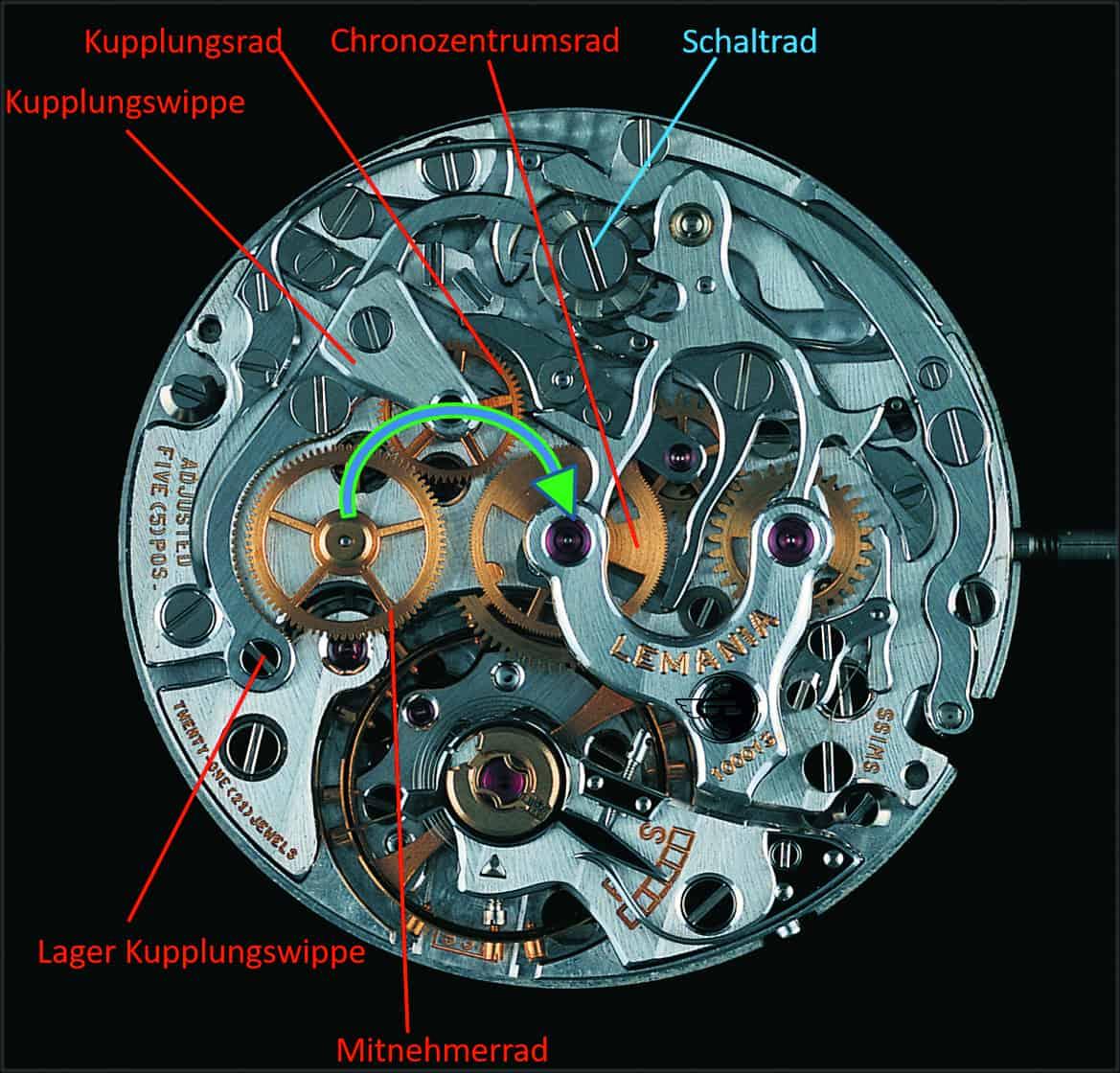 Funktionsprinzip der horizontalen Räderkupplung eines mechanischen Chronographen