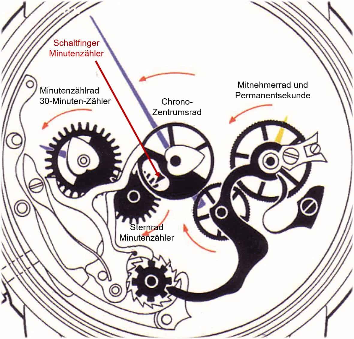 Chronograph mit 30 Minuten Zaehler Funktionsschema Uhrenkosmos