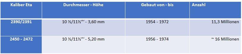 Stückzahlen der Eta Kaliber 2390/2391 und 2450 - bis 2472