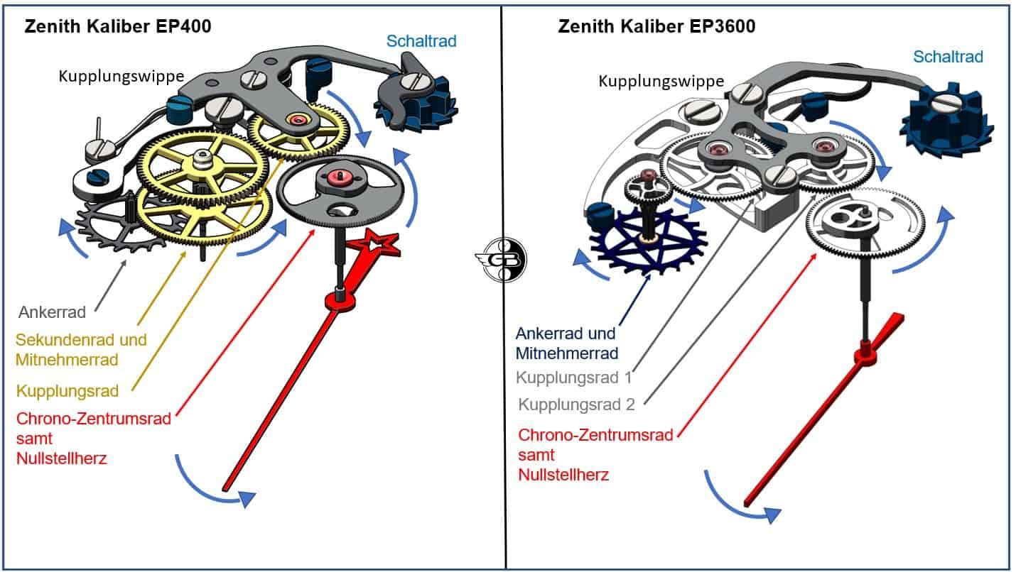 Kaliber EP400 mit Antrieb des Stoppmechanismus durch das Sekundenrad, beim EP3600 durch das Ankerrad