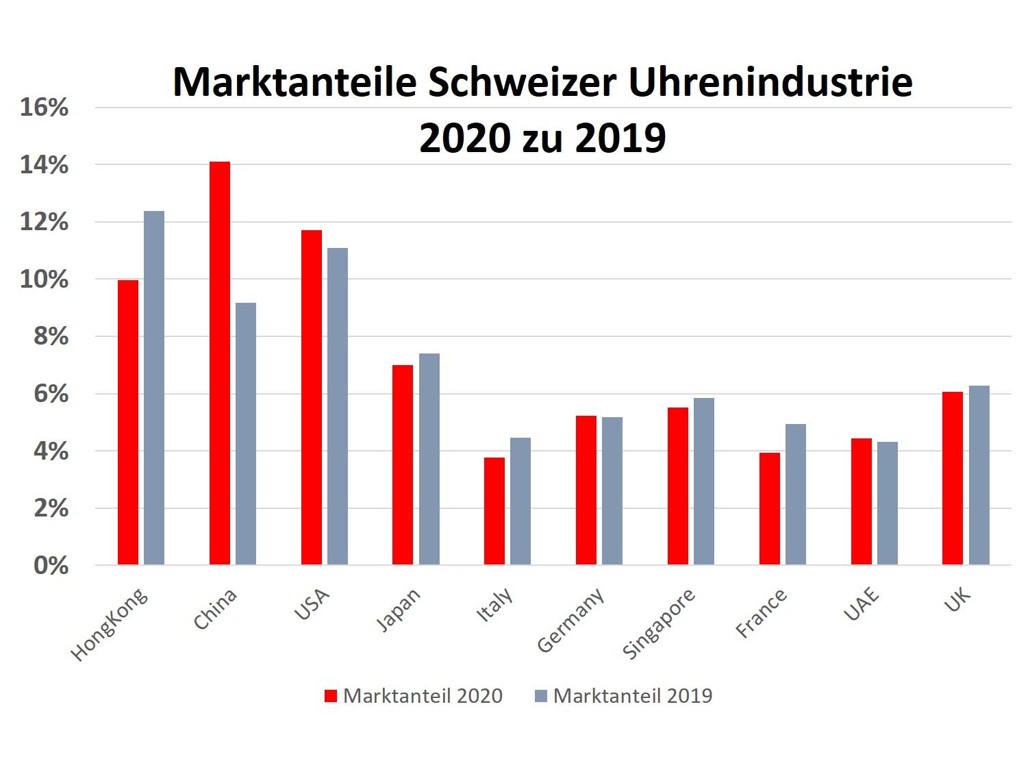 Marktanteile Exporte Schweizer Uhrenindustrie 2020