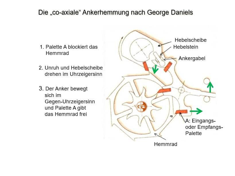 Co-axiale Ankerhemmung nach George Daniels