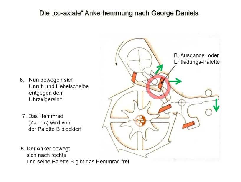 Funktionsschemas der co-axialen Ankerhemmung nach George Daniels Teil 3
