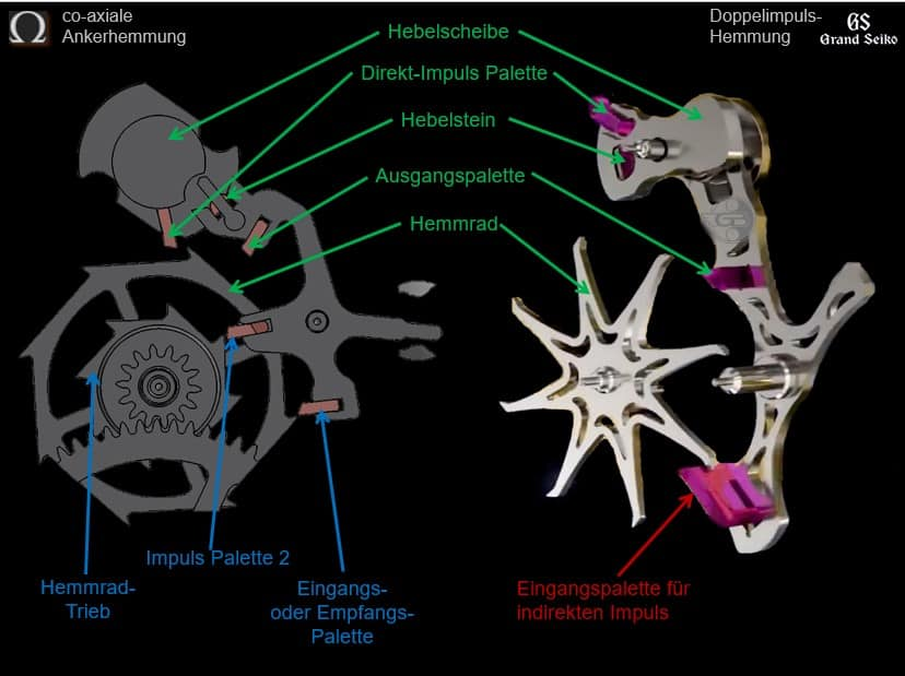 Im direkten Vergleich - Omega co-axiale Ankerhemmung versus Grand Seiko Doppelimpuls Hemmung