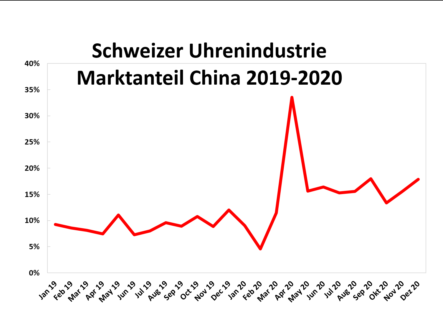 Uhrenindustrie Entwicklung Marktanteil China 2019-2020