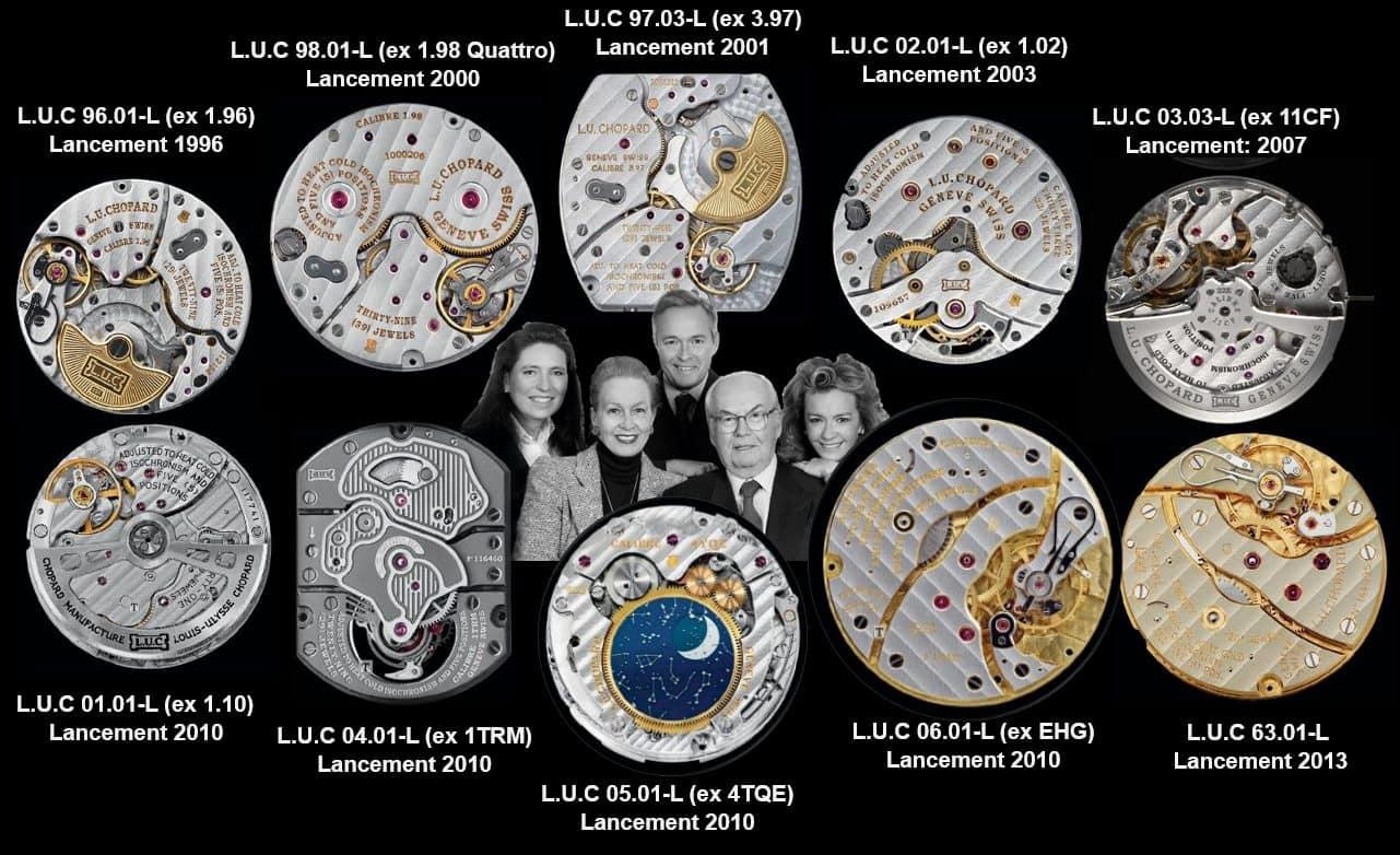 Chopard L.U.C Manufakturkaliber mit der Familie Scheufele