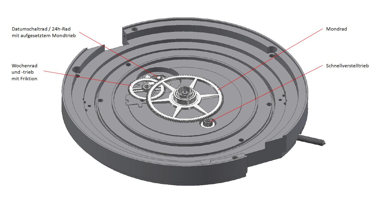Die unter dem Zifferblatt angeordnete Getriebekette des MeisterSinger Stratoscope