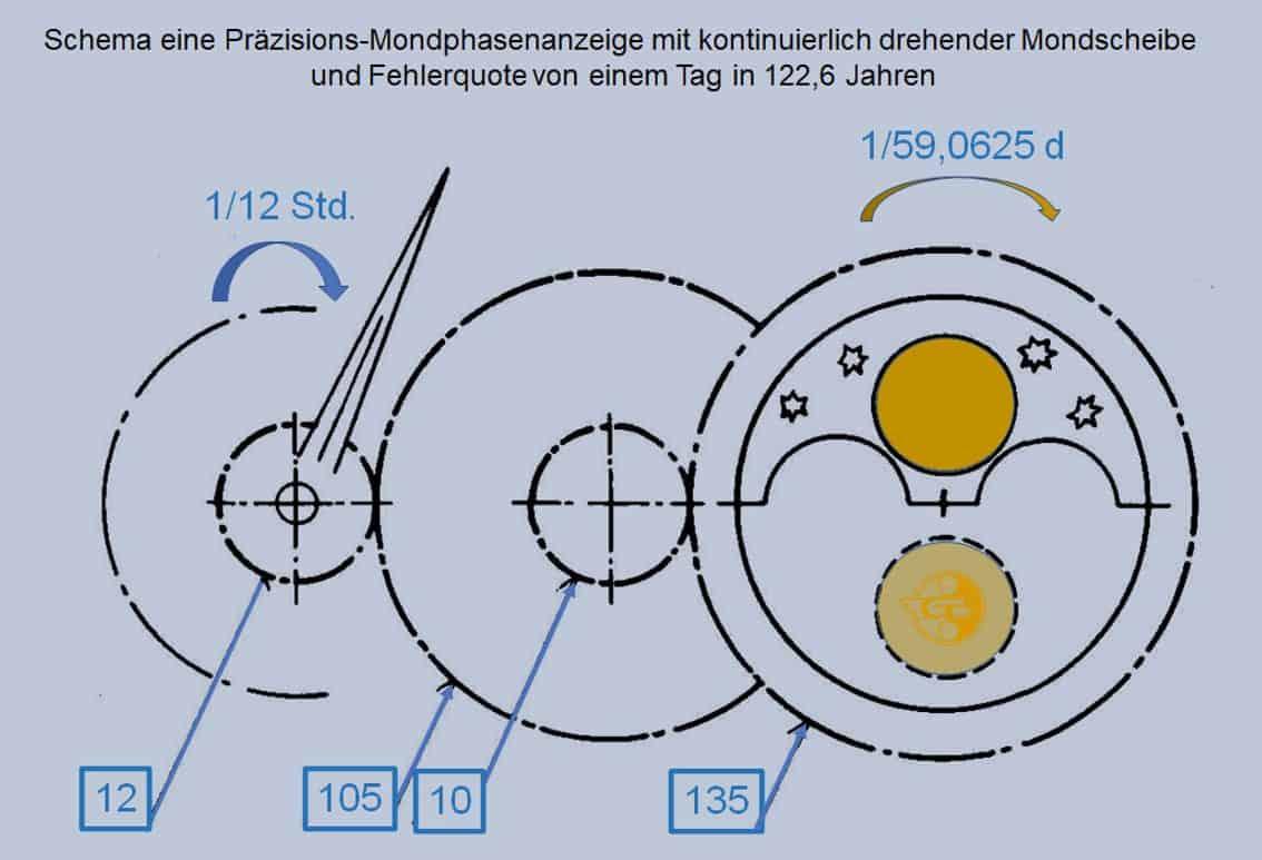 Getriebe einer Präzisions-Mondphasenanzeige mit einem Tag Abweichung in 122,6 Jahren