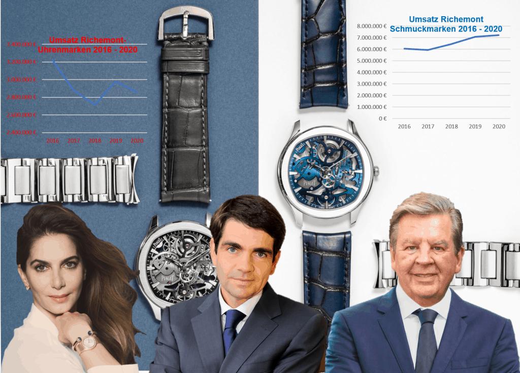 Richemont Konzern mit Chabi Nouri Jerome Lambert Johann Rupert Piaget (C) Uhrenkosmos 2021
