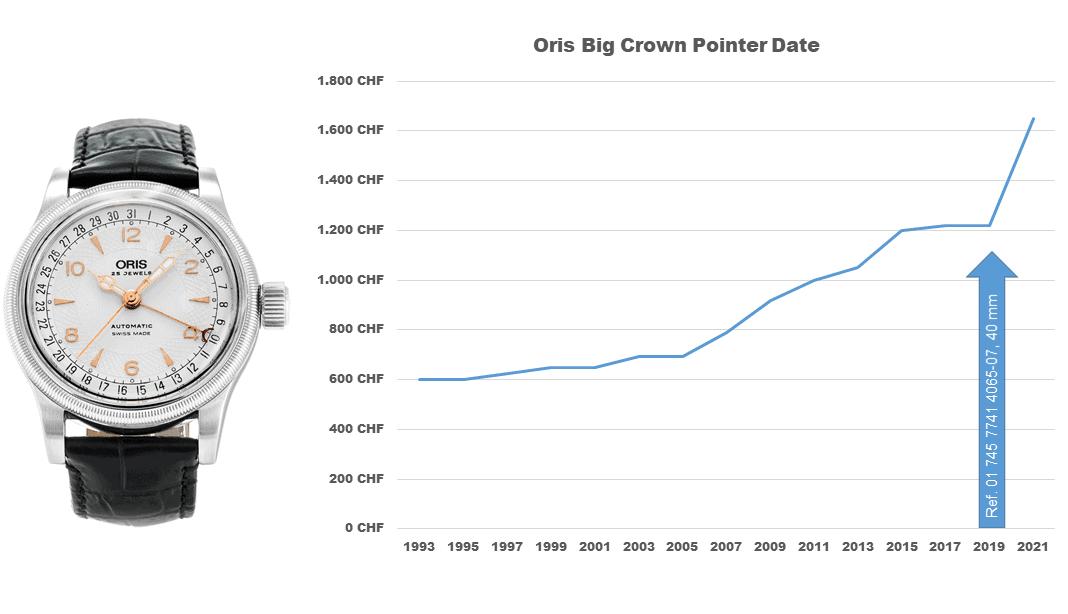 Oris Big Crown Pointer Date Preisentwicklung 1993 bis 2021
