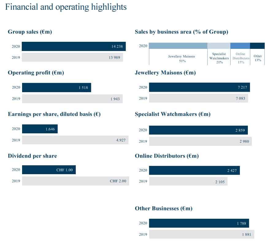 Finanzergebnis Richemont-Konzern 2020