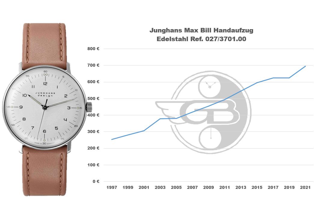 Preisentwicklung der Junghans Max Bill Handaufzug