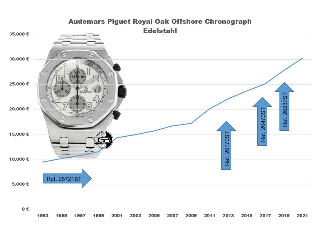 Entwicklung der Preise für eine AP Royal Oak Offshore von 1993 bis 2021 (C) Uhrenkosmos
